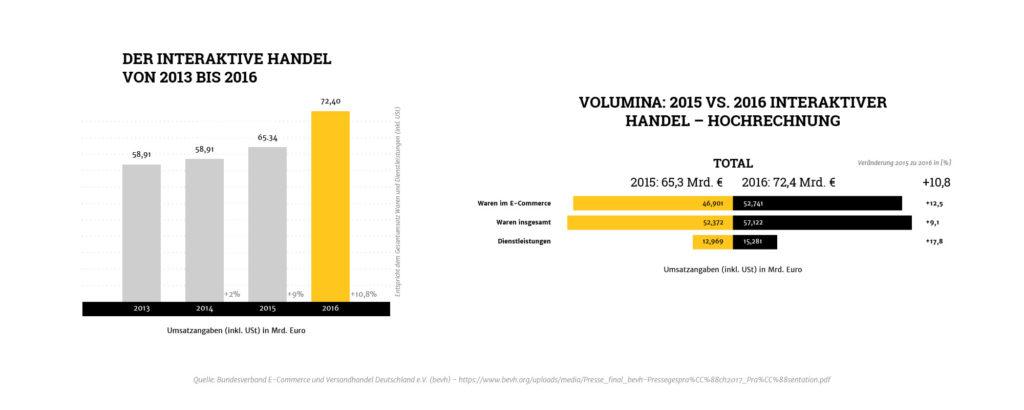 Zahlen, Daten und Fakten - E-Commerce - Boom und Herausforderung