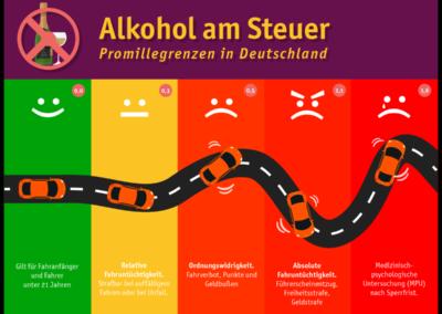 Behalten Sie den Durchblick – Alkohol am Steuer und seine Folgen